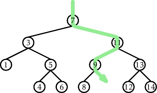 6.2 BinarySearchTree: An Unbalanced Binary Search Tree