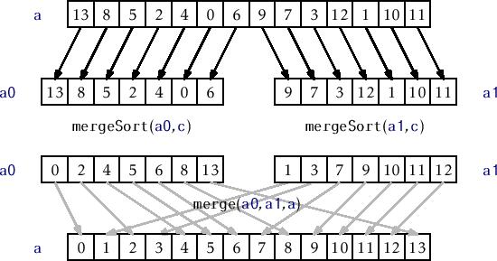 11 1 Comparison-Based Sorting