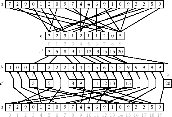 11 2 Counting Sort and Radix Sort
